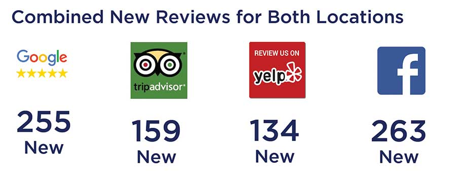 combined reviews